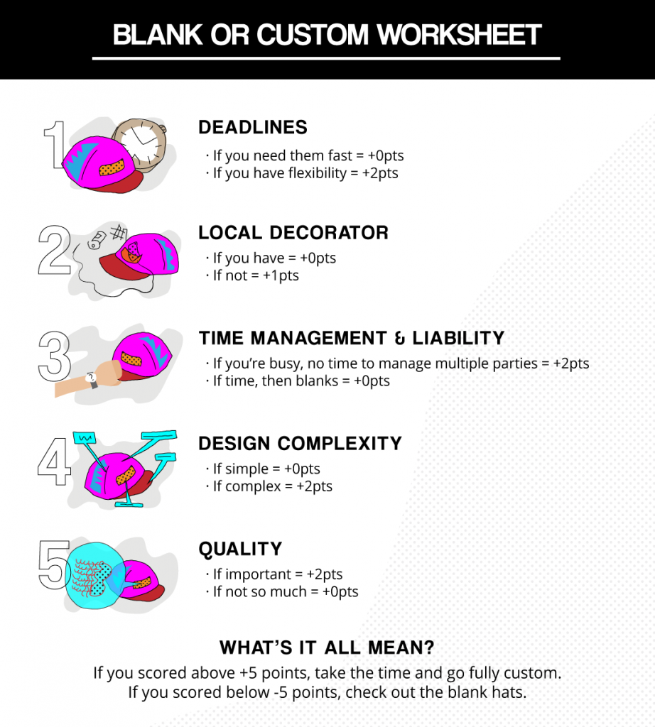 Blank Hats vs Custom Hats Worksheet